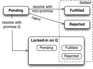 ECMAScript 6 promises (2/2): the API