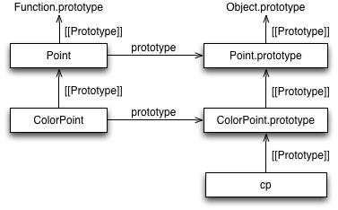 Classes in ECMAScript 6 (final semantics)