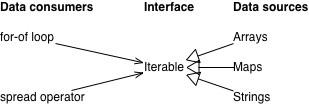 Iterables and iterators in ECMAScript 6