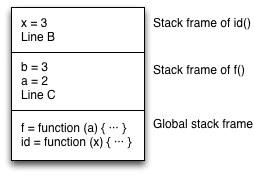 Tail call optimization in ECMAScript 6