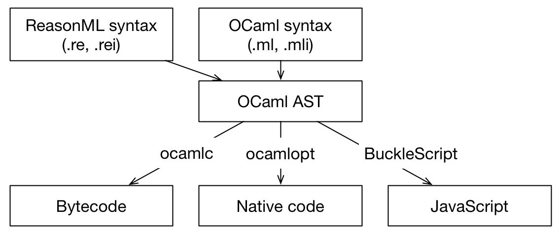 What is reasonml this is how reasonml fits into the ocaml ecosystem ccuart Image collections